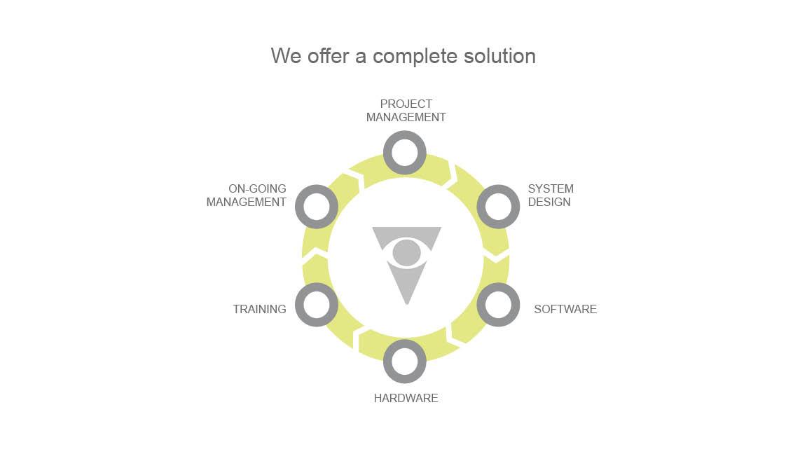 wayfinding-complete-solution